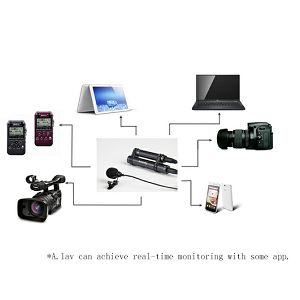 Aputure Deity V-Alav Omnidirectional Lavalier Microphone with Microprocessor mikrofon 3.5mm za mobitele, DSLR, fotoaparate V.Lav