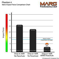MARS P4 Lite Combo padobran za dron DJI Phantom 4