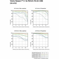 Sony E 16-70mm f/4 ZA OSS Carl Zeiss Vario-Tessar T* objektiv za E-Mount 16-70 F4.0 4.0 f/4,0 SEL-1670Z SEL1670Z (SEL1670Z.AE)- CASHBACK