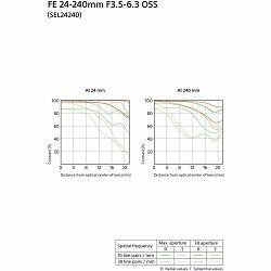 Sony FE 24-240mm f/3.5-6.3 OSS Allround objektiv za E-Mount 24-240 F3.5-5.6 F3,5-5,6 SEL-24240 SEL24240 (SEL24240.SYX) - CASH BACK